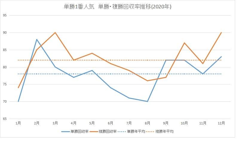 回収率_グラフ