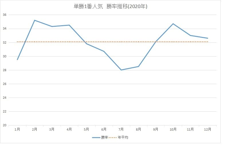 勝率_グラフ